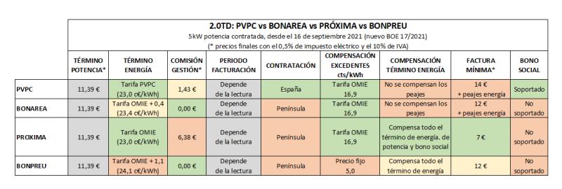 bonarea_vs_pvpc_vs_proxima_vs_bonpreu_nuevo_boe.PNG
