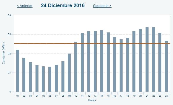 Consumo Distribuidora 2016.12.24.png