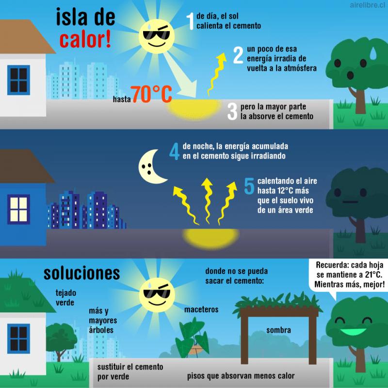 isla-de-calor-definicion-traduccion-ilustracion-diego-weissel-design-960p.png