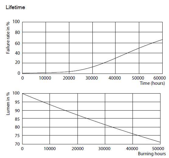 lifetime ultra efficiency 14.5W.png