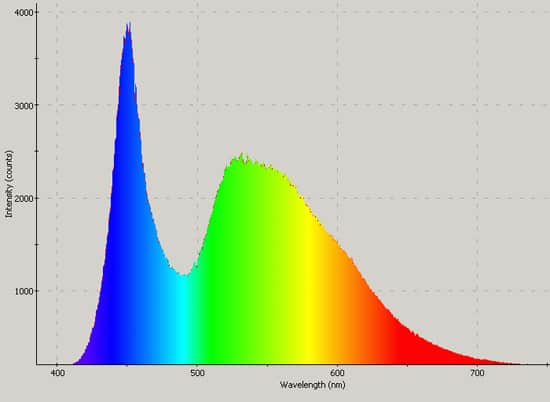 Blanco neutro SPD. Tiene más verde y azul que rojo
