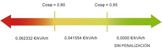Cálculo energía reactiva. Cuanto menor sea el cos(fi) más pagaremos por cada kvarh consumido