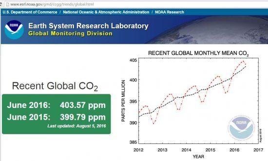 Nivel actual CO2