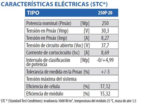 Caracteristicas panel fotovoltaico