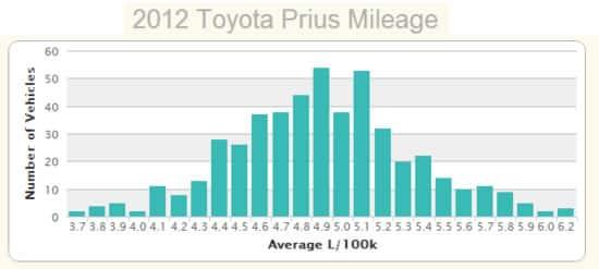 grafica de consumos prius