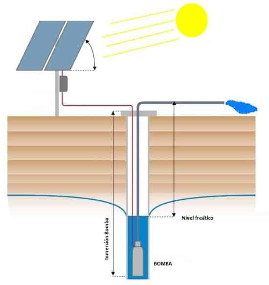 Dibujo Bombeo Solar