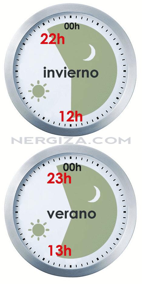 Horarios de la discriminación horaria en forma de relojes. En invierno de 12:00 a 22:00 y en verano de 13:00 a 23:00