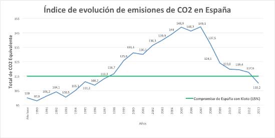 emisiones CO2 España contaminación kioto