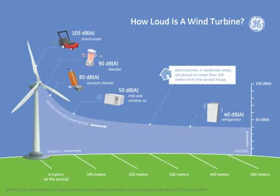 Grafico con niveles sonoros generados por la energia eolica