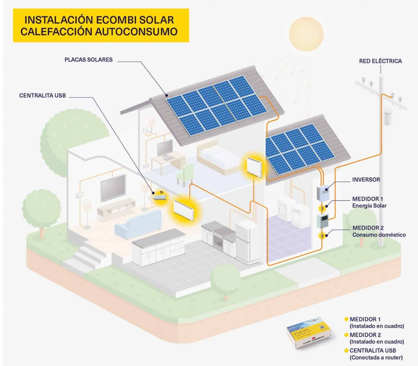 Esquema ECOMBI SOLAR