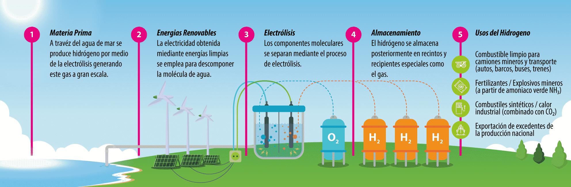 Esquema de funcionamiento de generación de hidrgeno