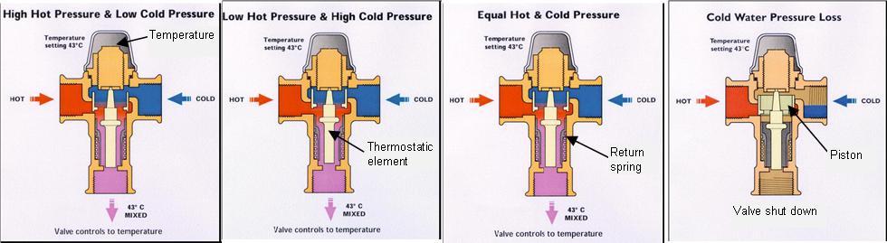 El grifo termost tico y por qu no sale el agua caliente for Partes de una llave de ducha