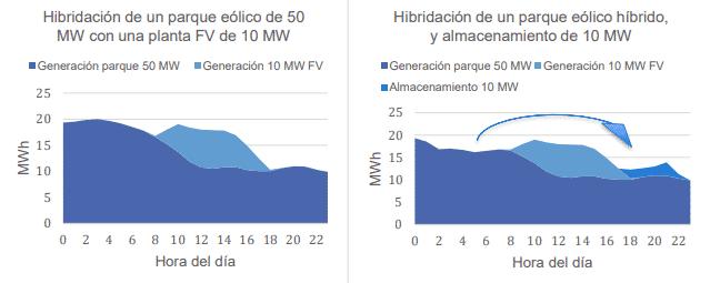 GRafico que muestra el potencial de combinar una hibridacion con almacenamiento energetico