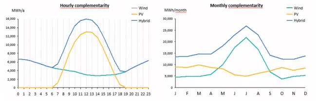Grafico que muestra la curva de carga de un parque eólico hibridado con un parque fotovoltaico