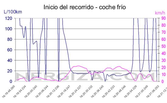 Gráfico con OBD2 consumo-velocidad