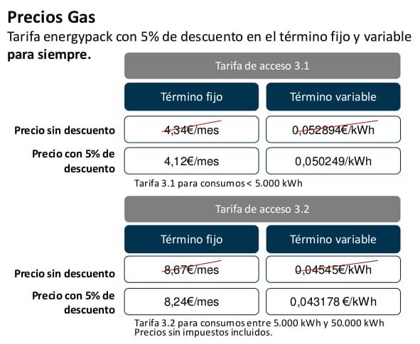 Precios gas