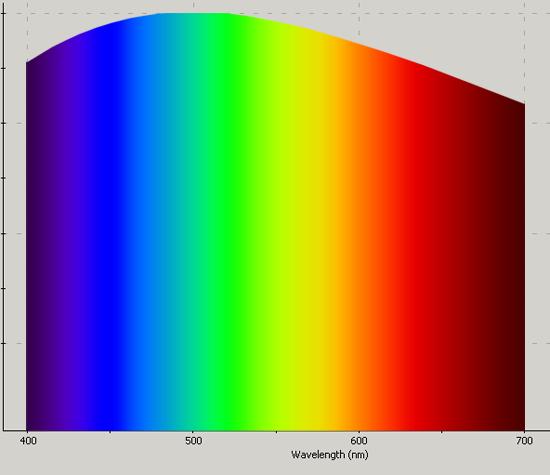 SPD blanco ideal 5800K 400nm a 700nm. Contiene todos los colores visibles y produce una luz semejante a la solar