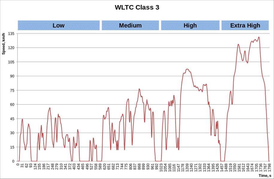 WLTC clase 3