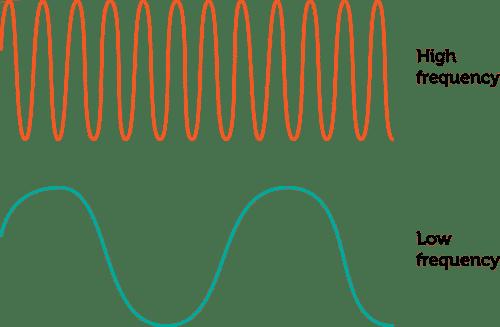 Alta y baja frecuencia