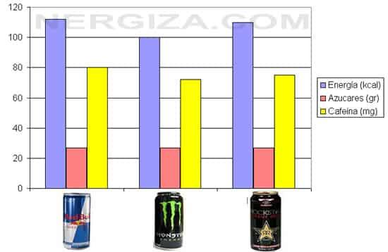 bebidas energeticas grafico