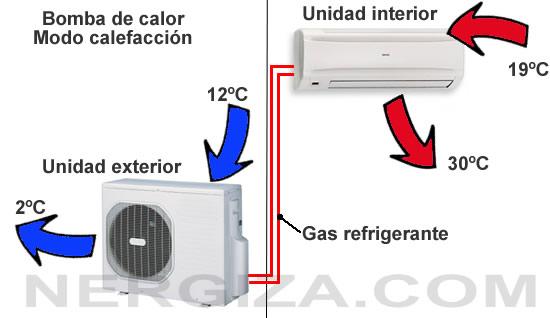 Qu es una bomba de calor nergiza for Bombas de calor y frio precios