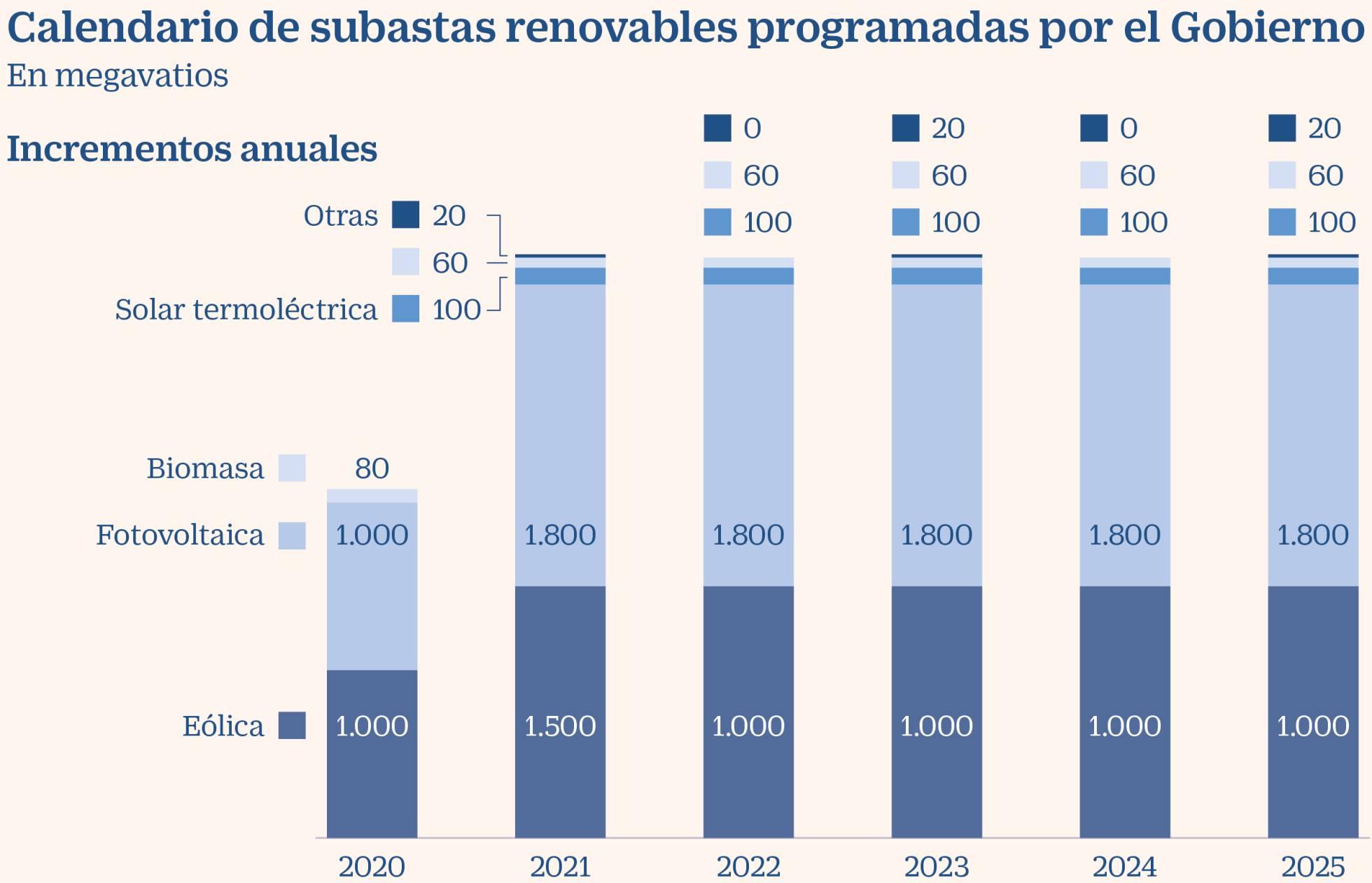 calendario anual de potencia renovable a subastar