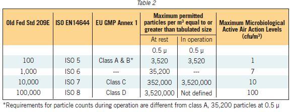 Comparativa clasificación sala blanca