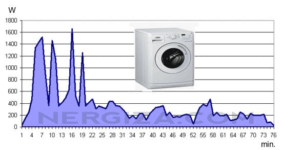 consumo lavadora ciclo normal