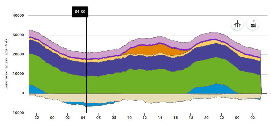 Curva de producción que muestra como la potencia eólica tuvo que pararse para no producir por encima de la generación