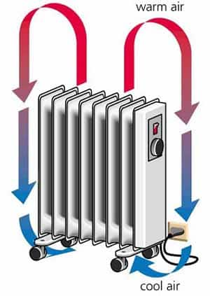 conveccion radiador