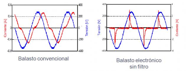 curva de tension y corriente en tubos fluorescentes