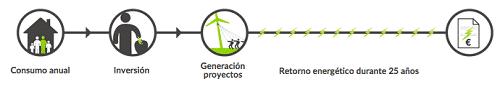 diagrama_generationkwh