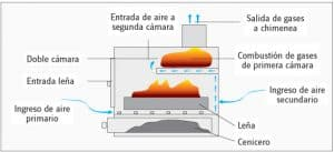 doble combustion 300x137