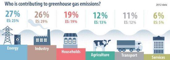 Emisor gases efecto invernadero