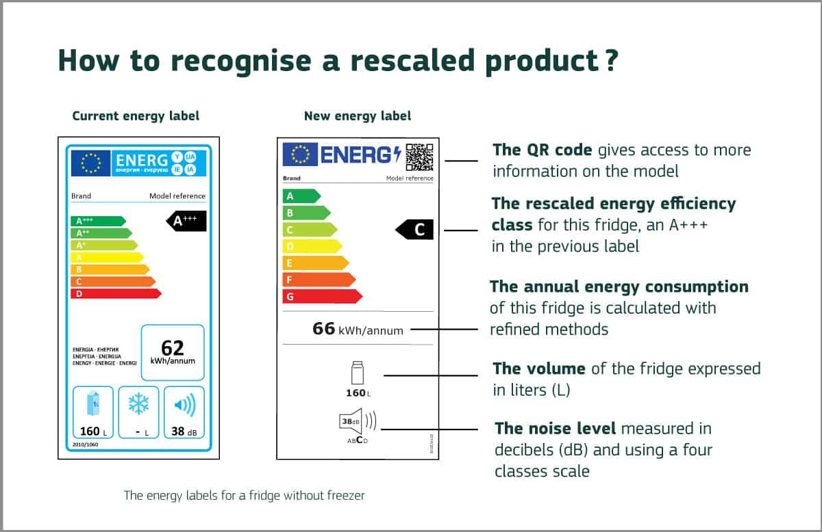 etiqueta energética nueva