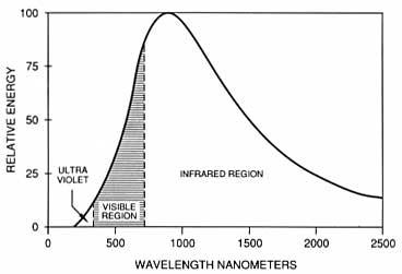 Espectro de la luz incandescente. Posee mucha radiación invisible