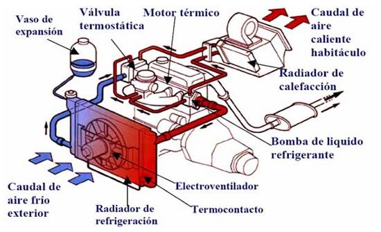 esquema calefaccion