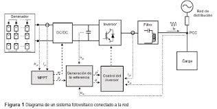 Diagrama de flujo de un inversor fotovoltaico conectado a la red electrica
