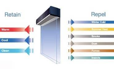 esquema cortinas de aire