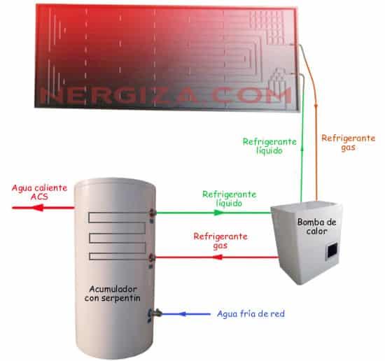 esquema de energía solar termodinámica