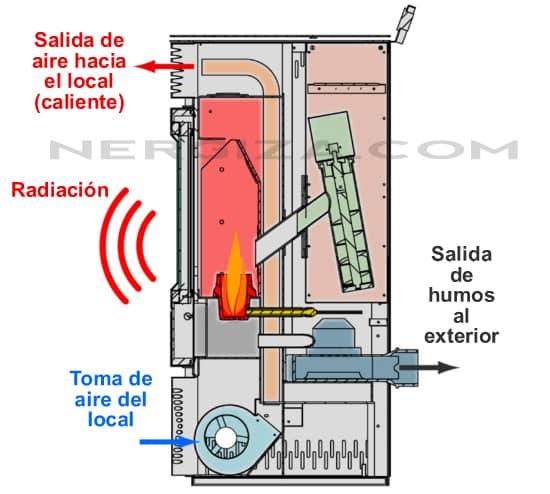 esquema estufa de pellets