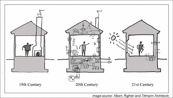 evolucion de las instalaciones