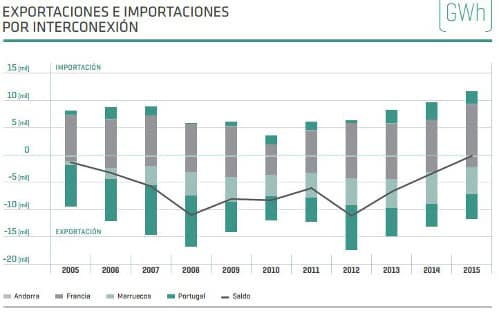 exportacion-importacion-electricidad
