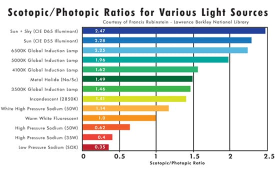 Tabla comparativa de distintas luces con su factor s/p