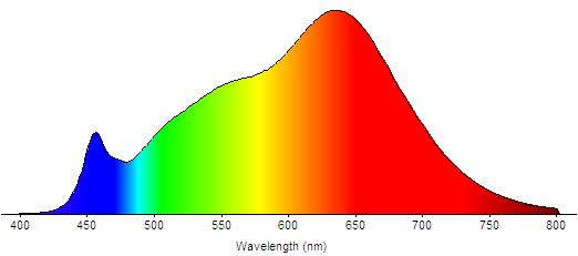 SPD blanco cálido. Gráfico donde se vé cuanta luz de cada color contiene la luz blanca cálida.