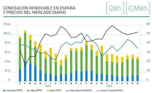 generacion-renovable-precio-electricidad