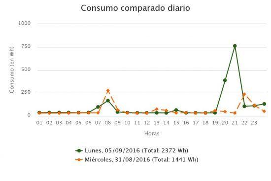 grafica-consumo-diario