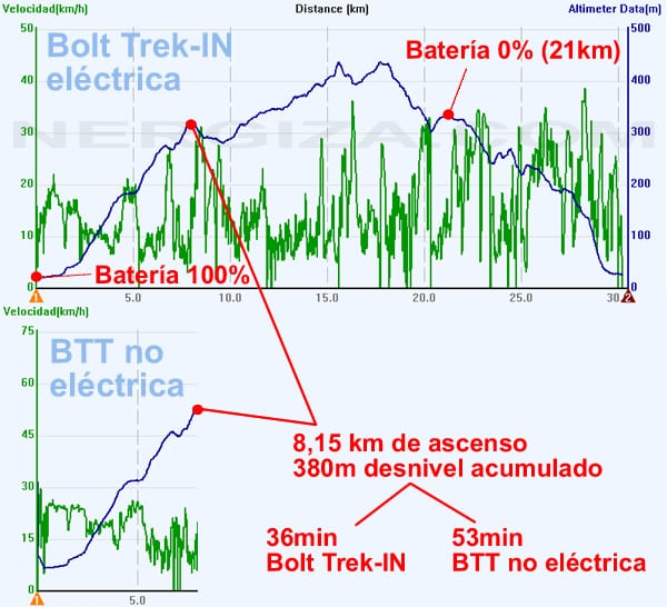 grafico bolt trekin vs btt