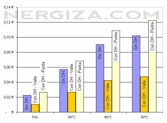 Gráfico de temperaturas lavadora tarifas