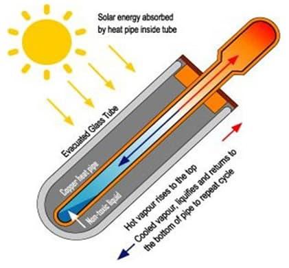 termosifón heat-pipes